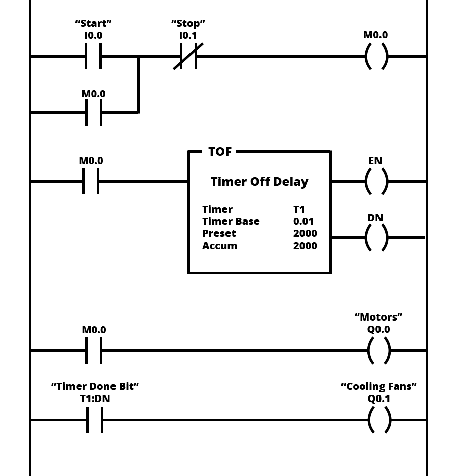 ladder logic diagram example wiring diagram structure